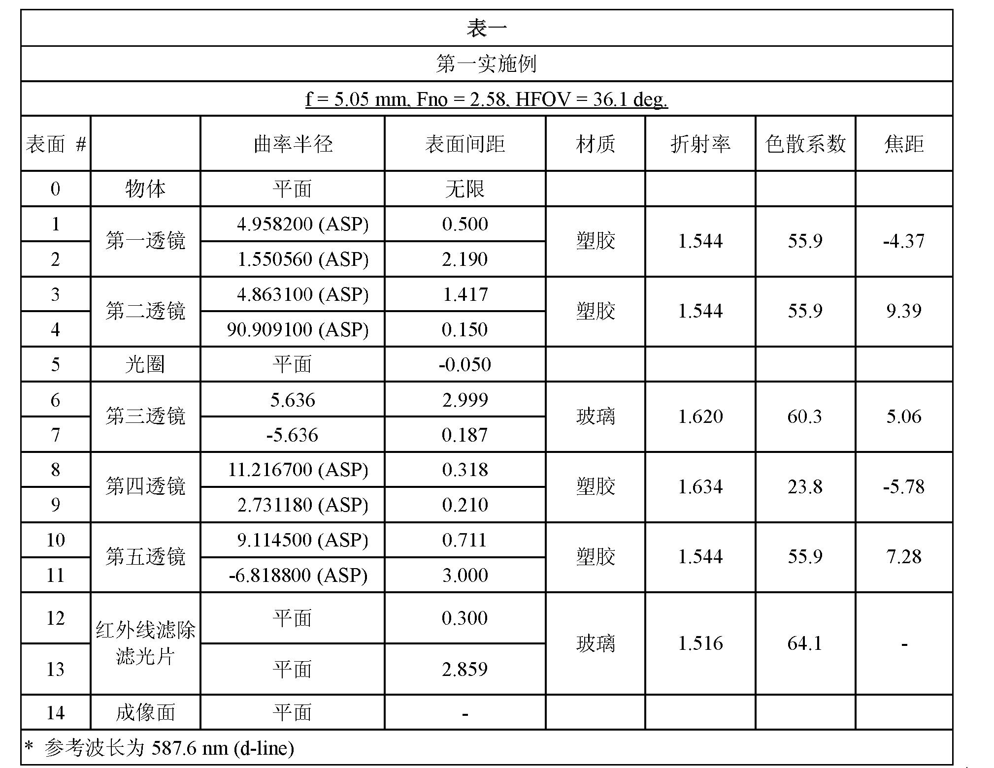 Figure CN102809803BD00091
