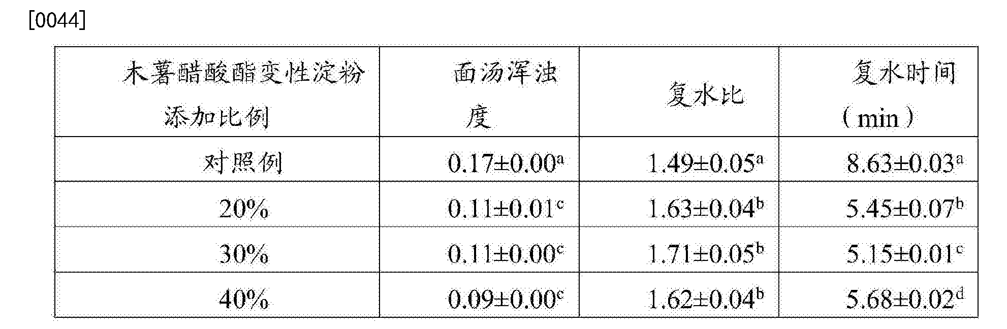 Figure CN106722124AD00061