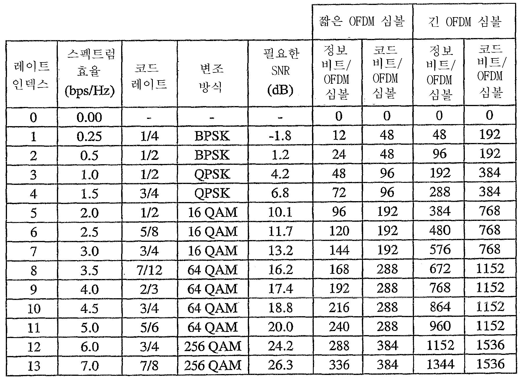 Figure 112005020227596-pct00001