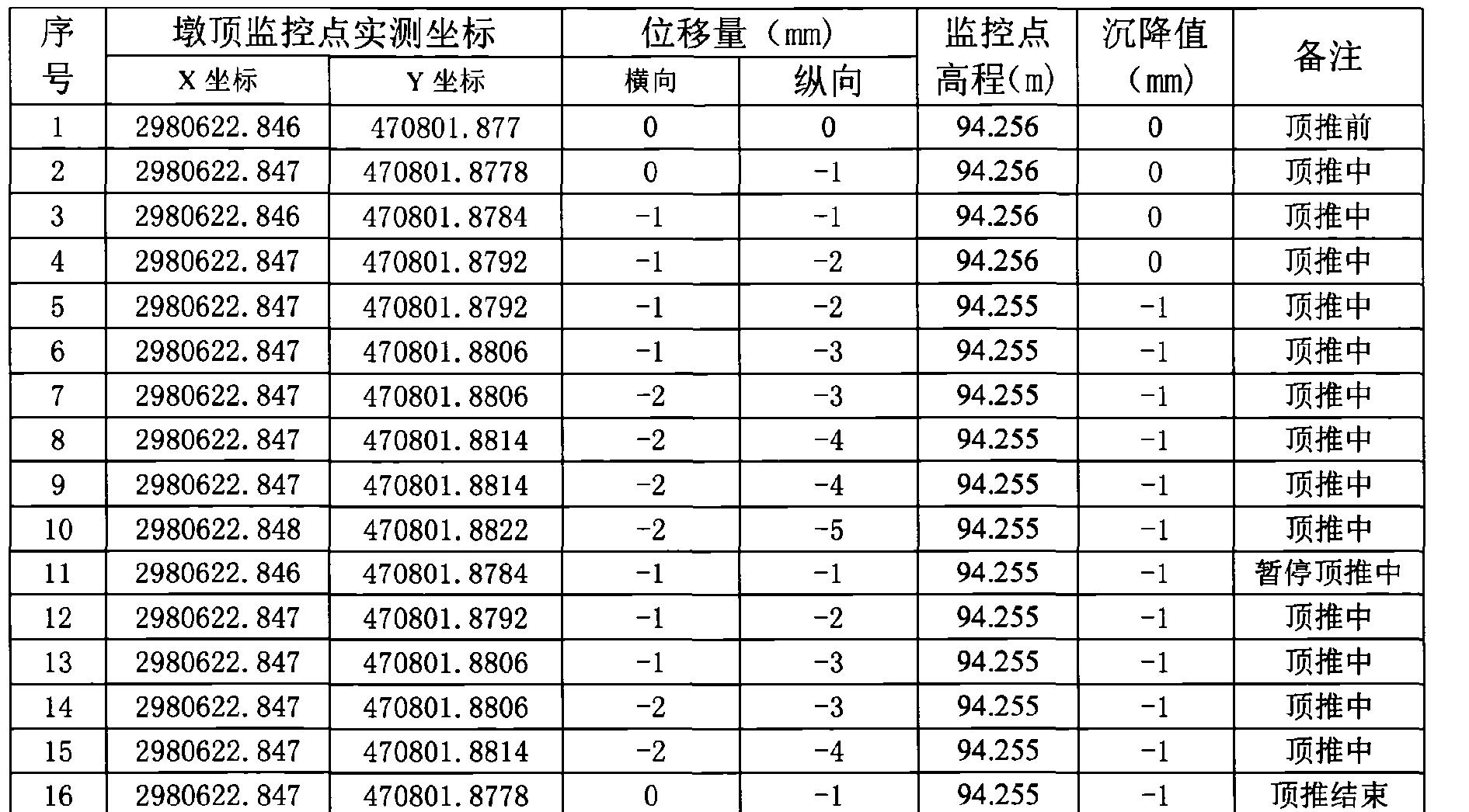 Figure CN106522096AD00231