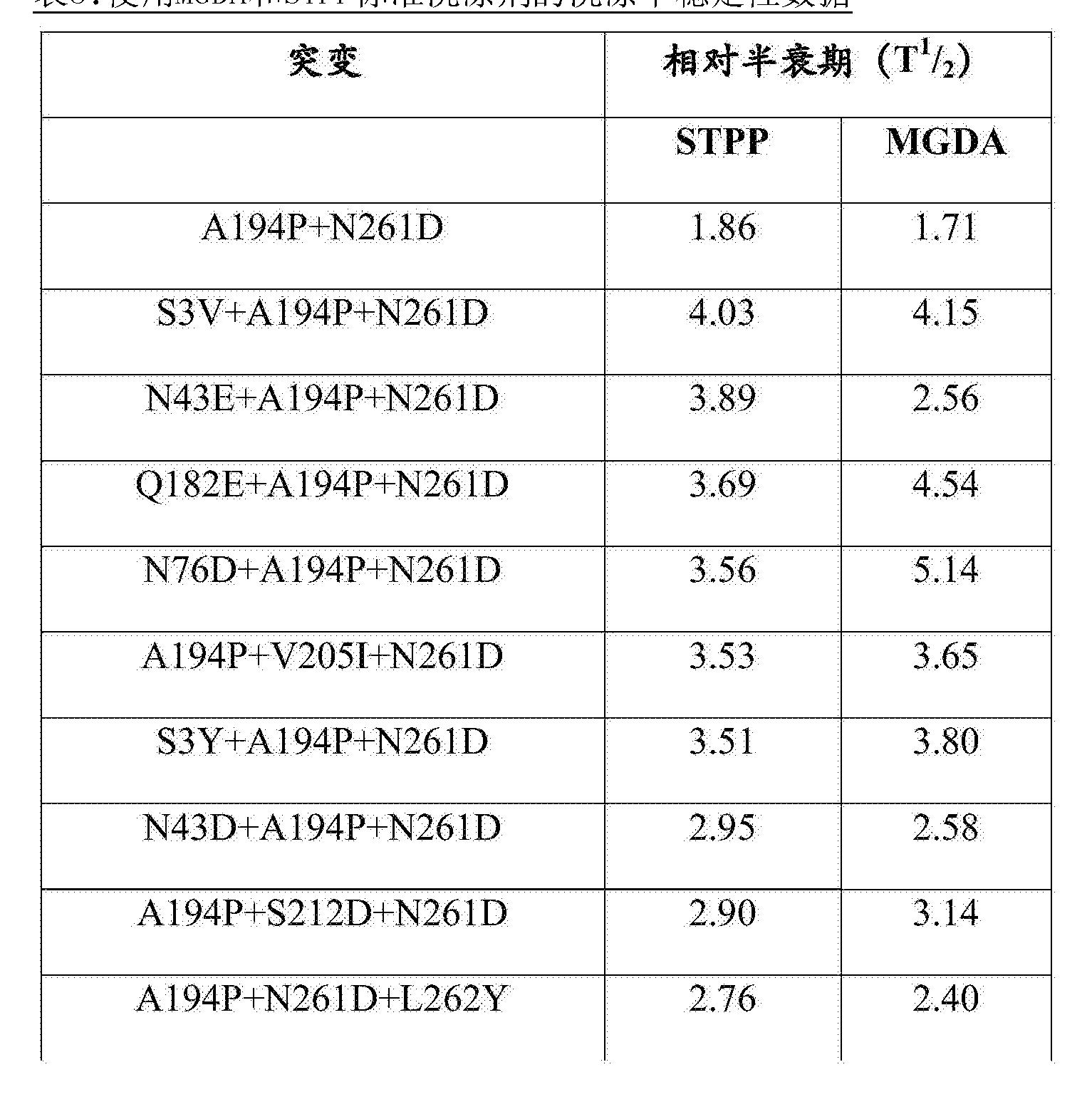 Figure CN105874067AD00801