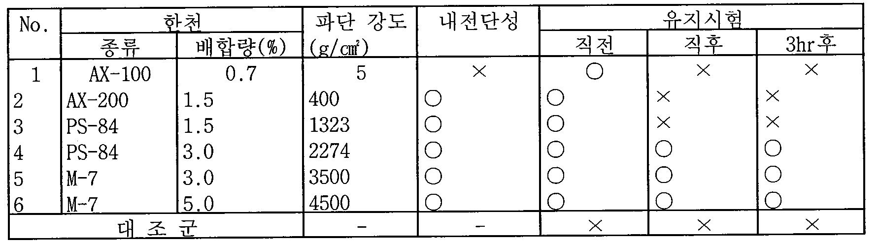 Figure 112005503159226-pat00014