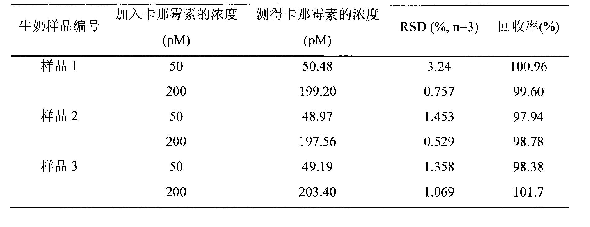 CN105651850A - Method for detecting residual kanamycin
