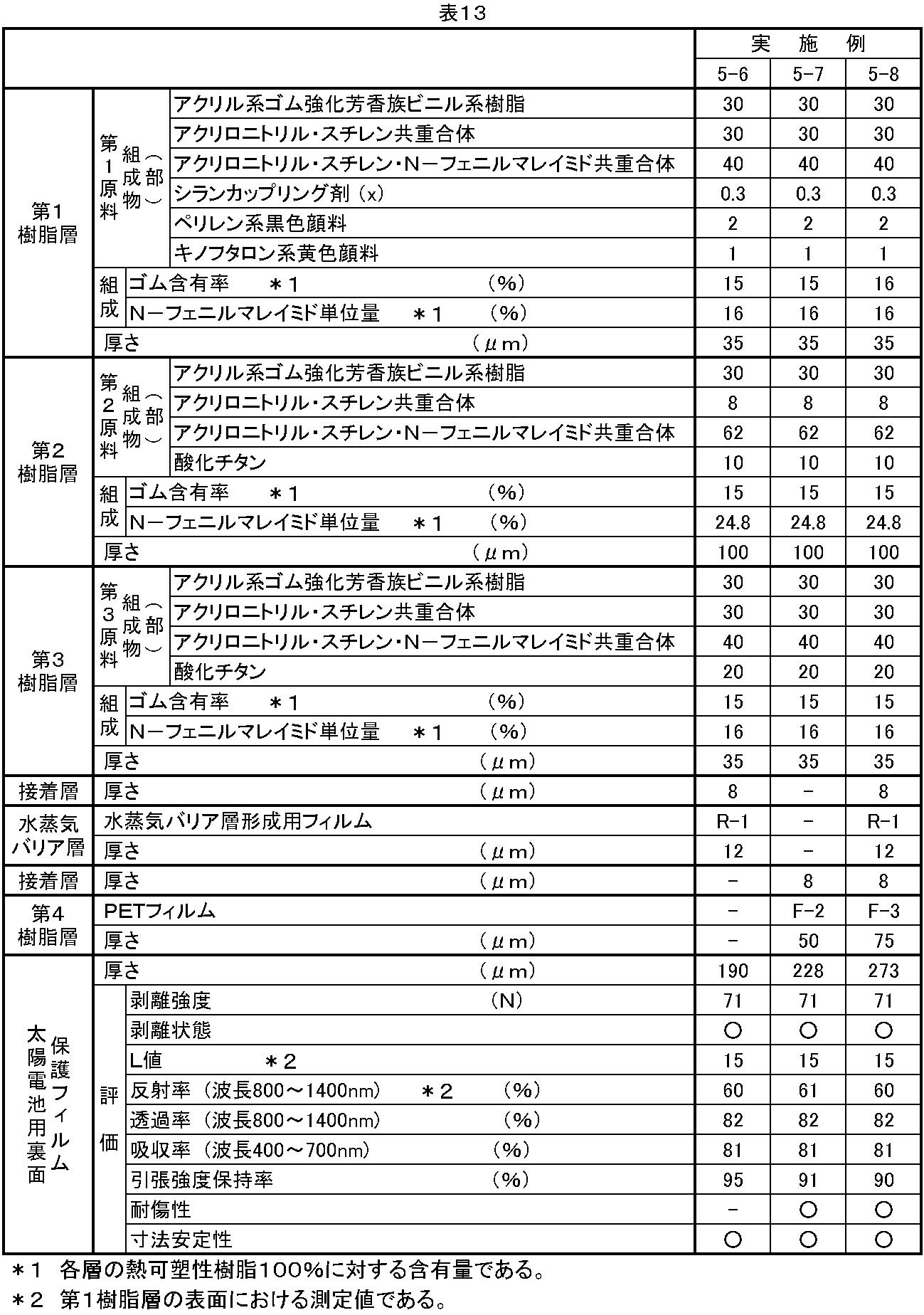Figure JPOXMLDOC01-appb-T000019