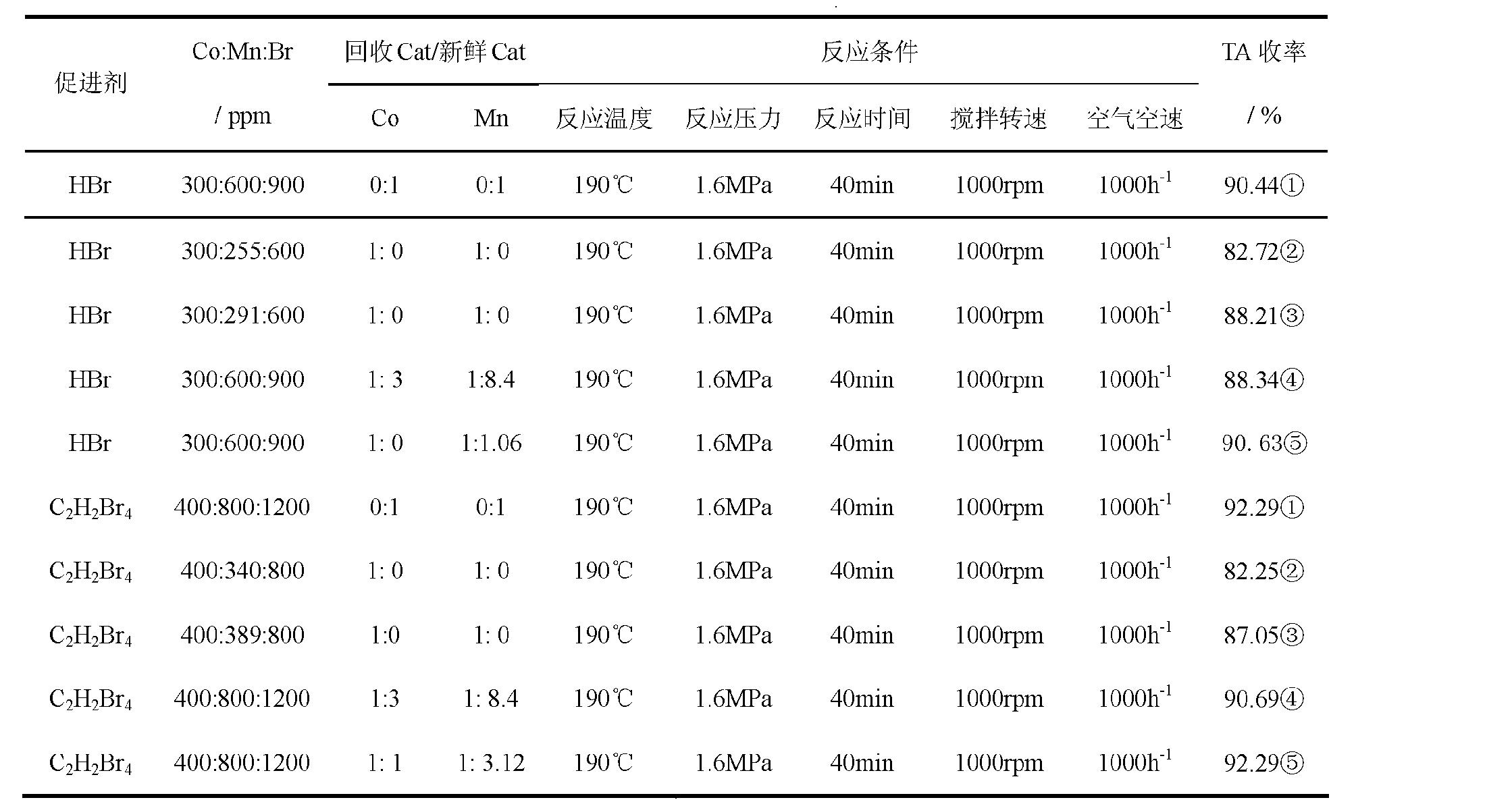 Figure CN102309992AD00111