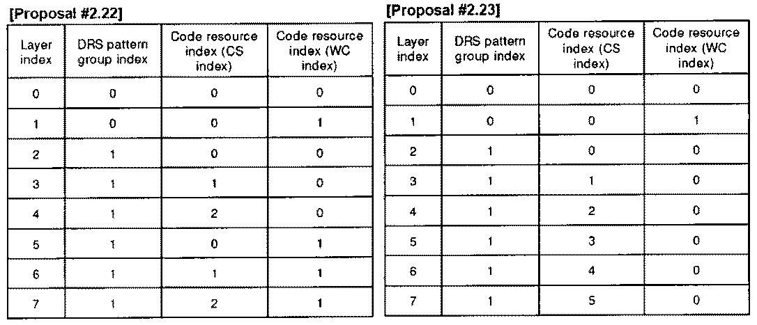 Figure PCTKR2010002367-appb-T000040