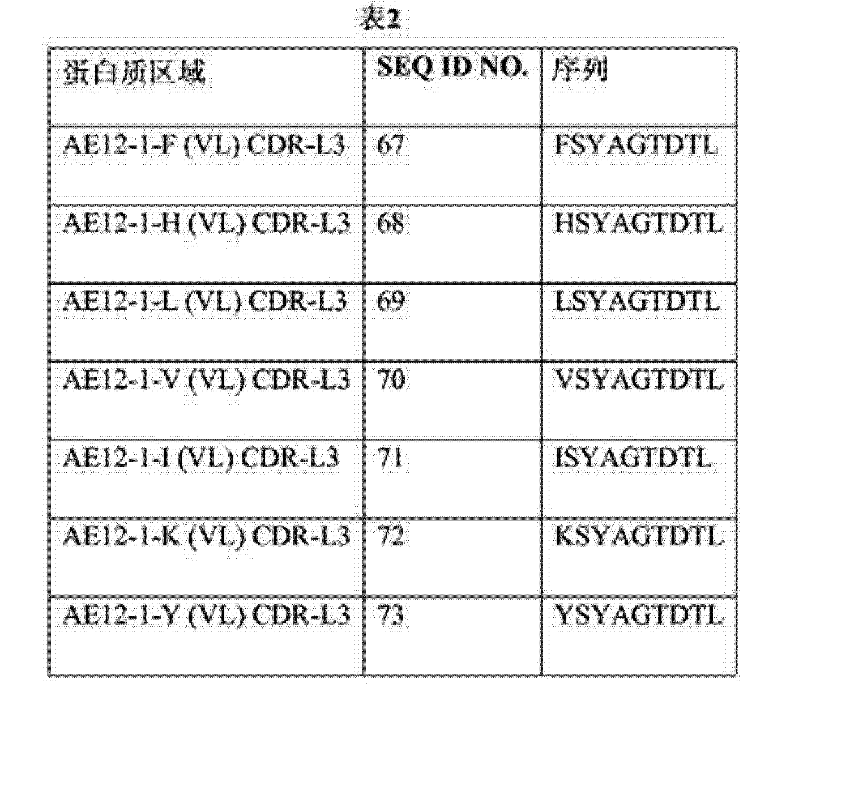 Figure CN104487455AD00491