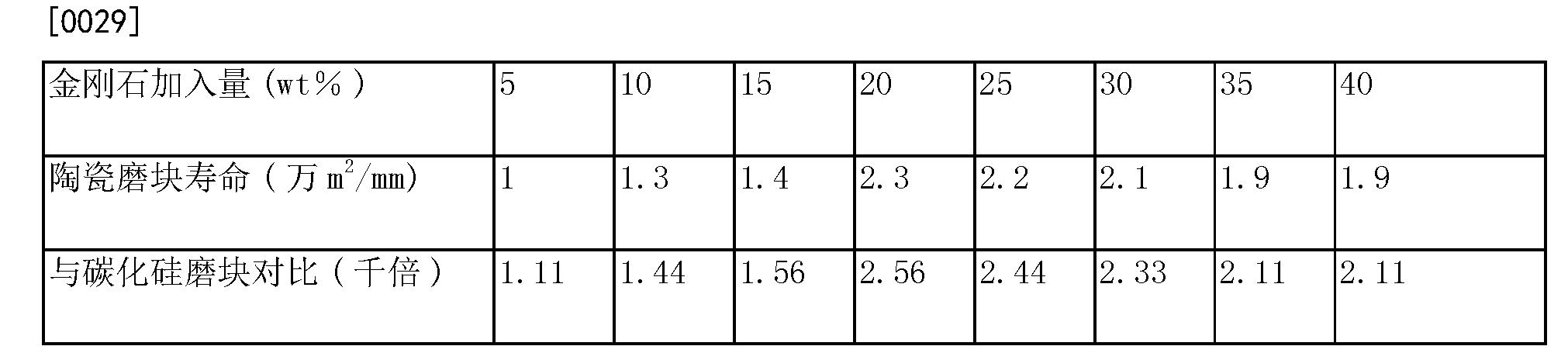 Figure CN103551996BD00053