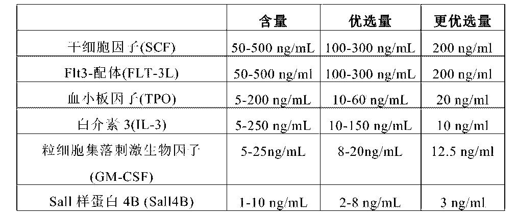 Figure CN105331575AD00081