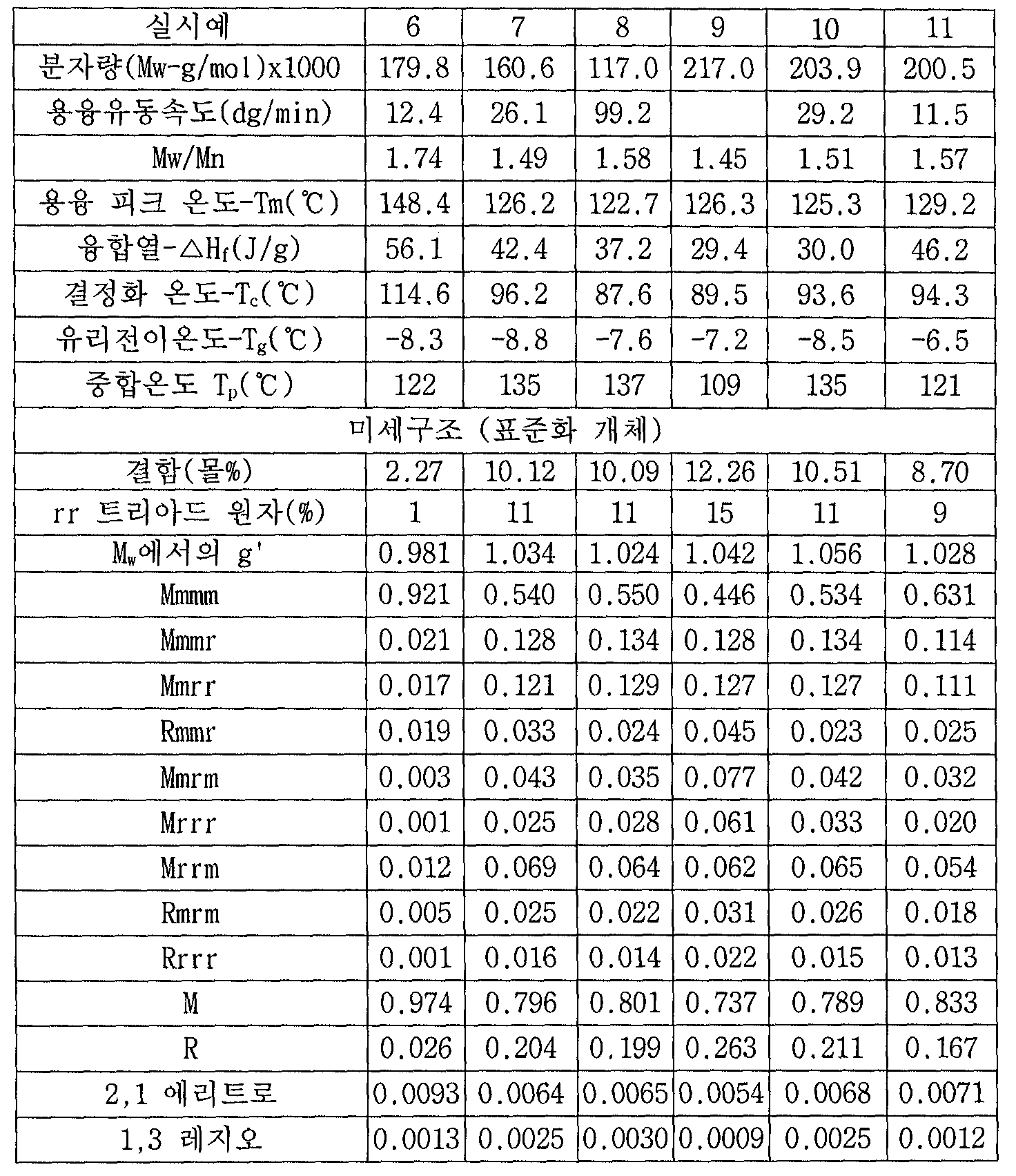 Figure 112007008248036-PCT00030