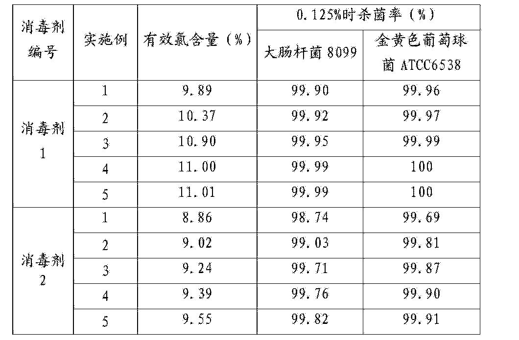 Figure CN105360162AD00092