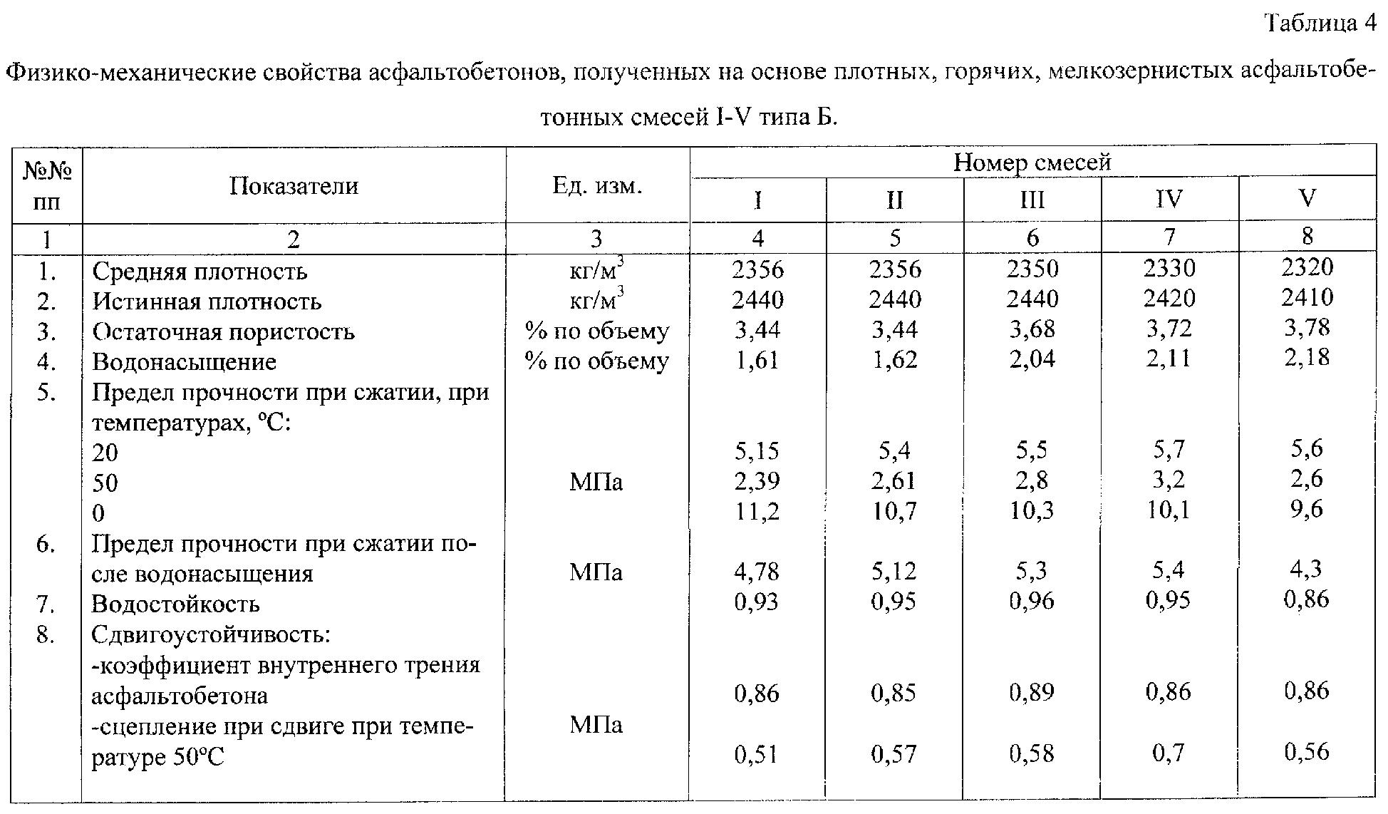 типы и марки асфальтобетонной смеси