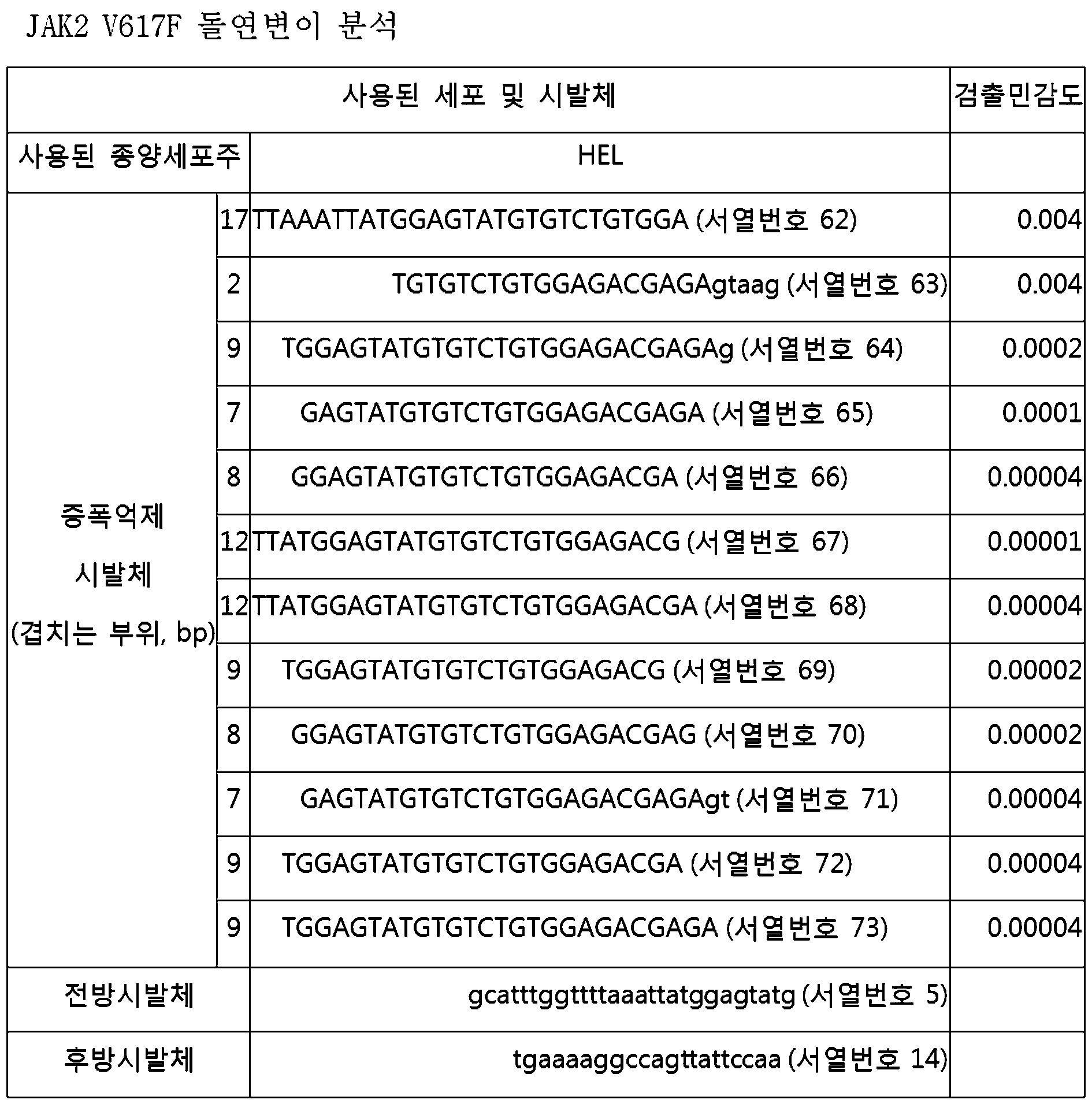 Figure 112010078390013-pat00012