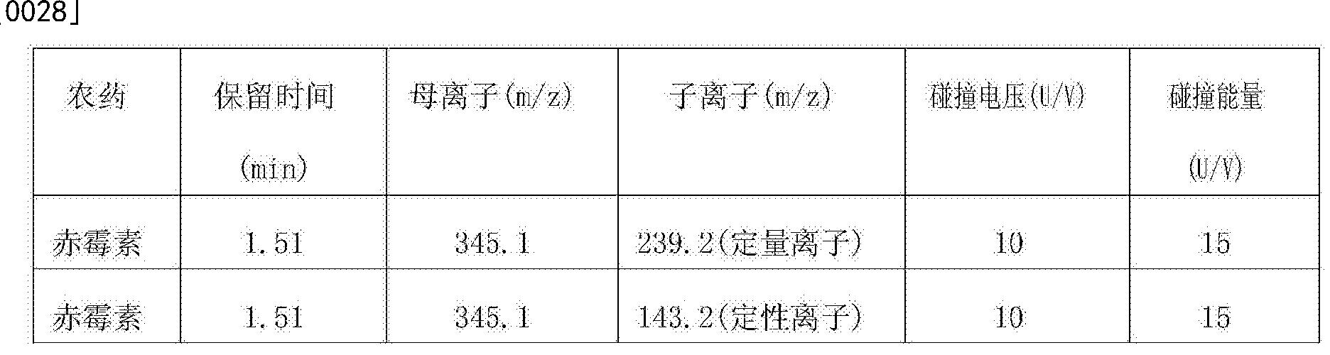 Figure CN105548410AD00051