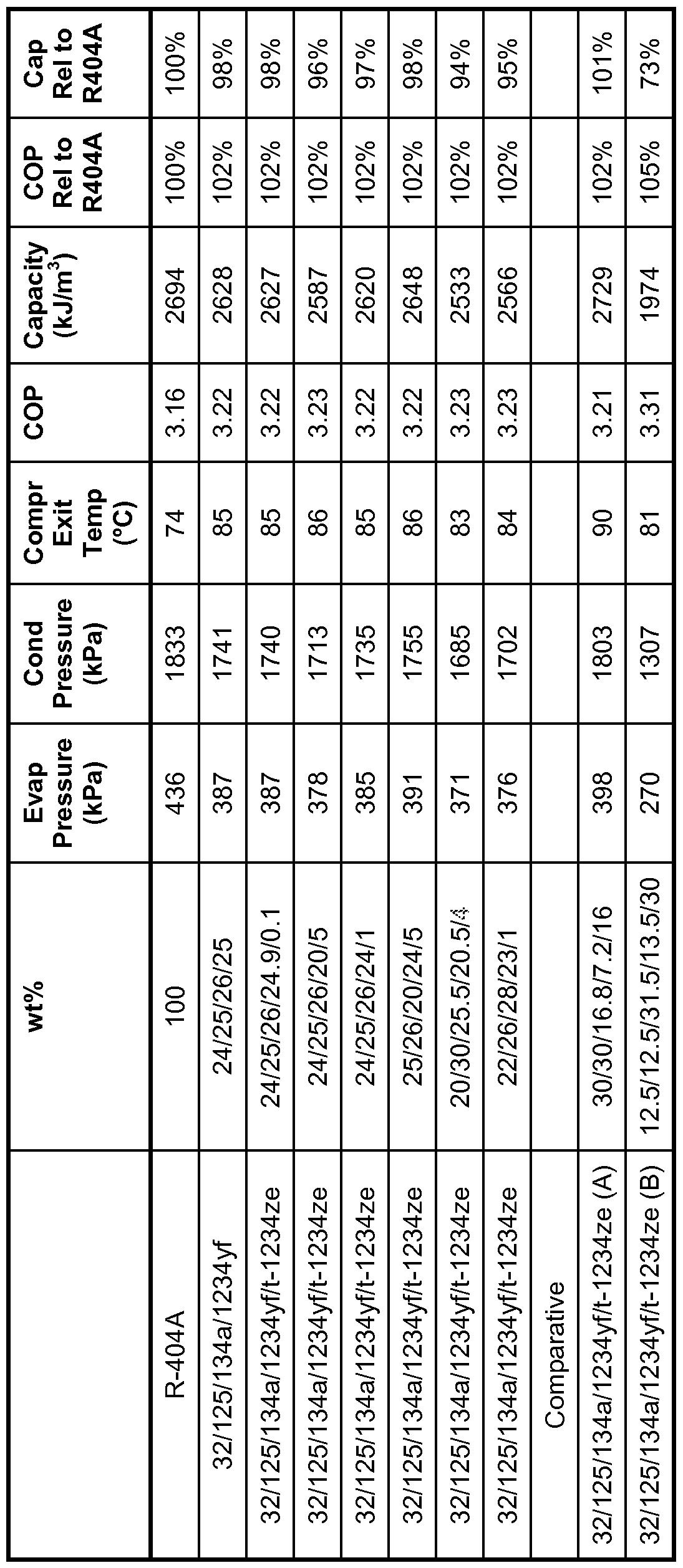 WO2013122892A1 - Refrigerant mixtures comprising