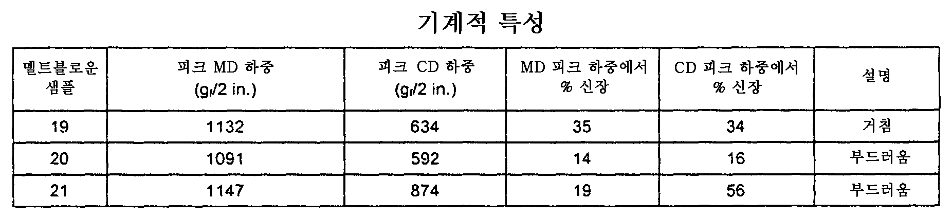 Figure 112006055439703-pct00006