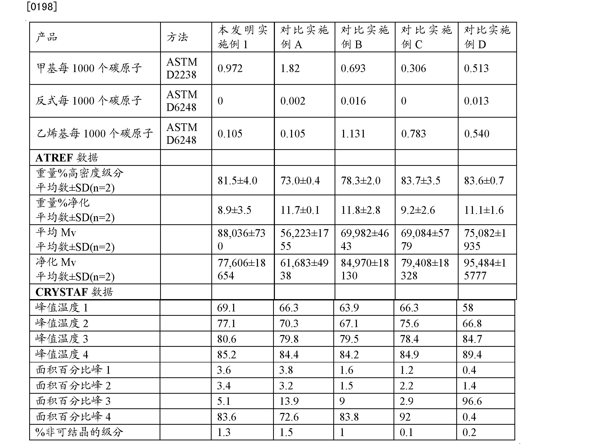 Figure CN102197078BD00192