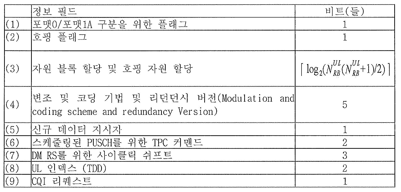 Figure PCTKR2012005972-appb-T000001