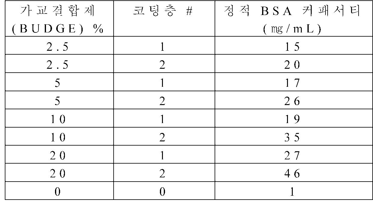 Figure 112012078200228-pct00011