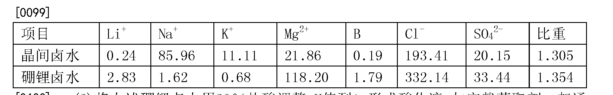 Figure CN105540619BD00111