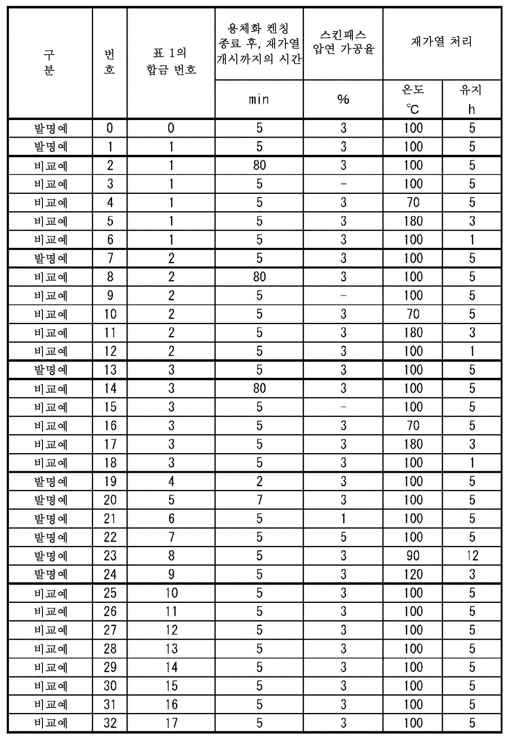 Figure 112015025127951-pct00002