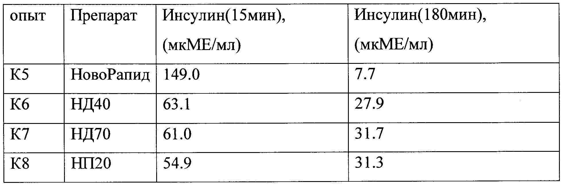WO2015178806A1 - Инсулинсодержащий препарат пролонгированного ...