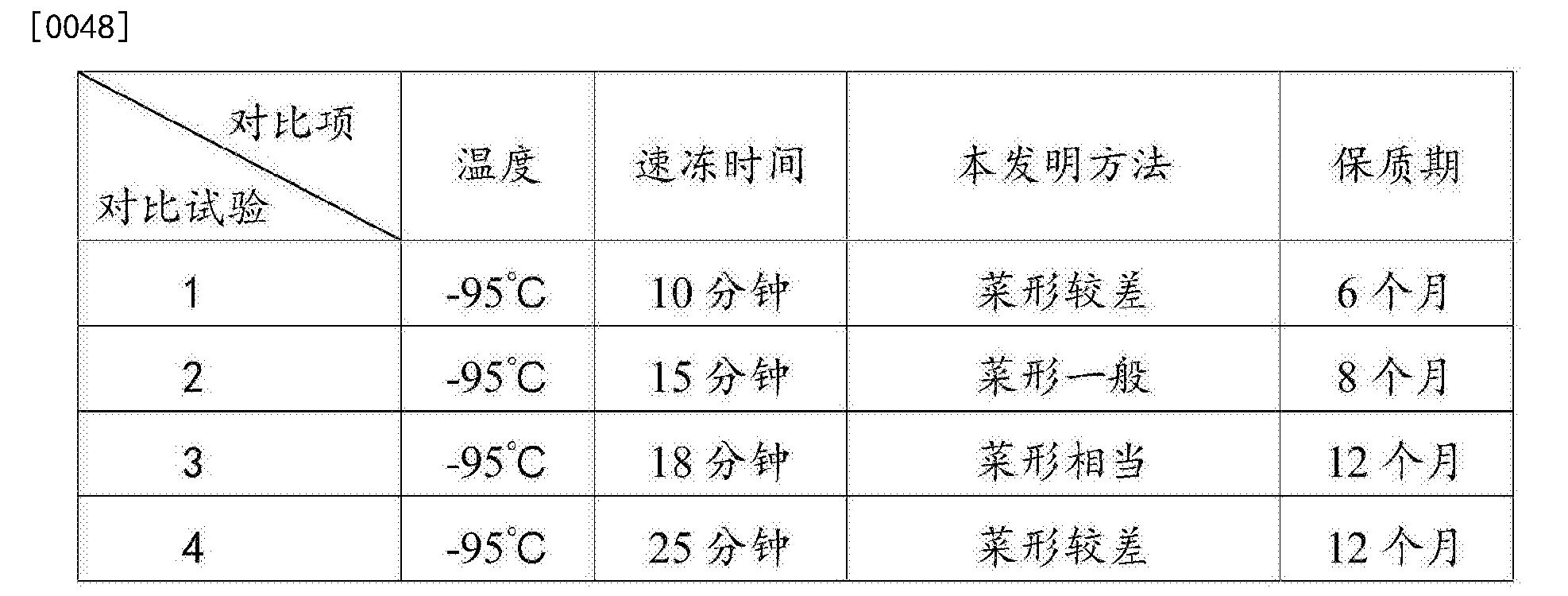 Figure CN105639493AD00061