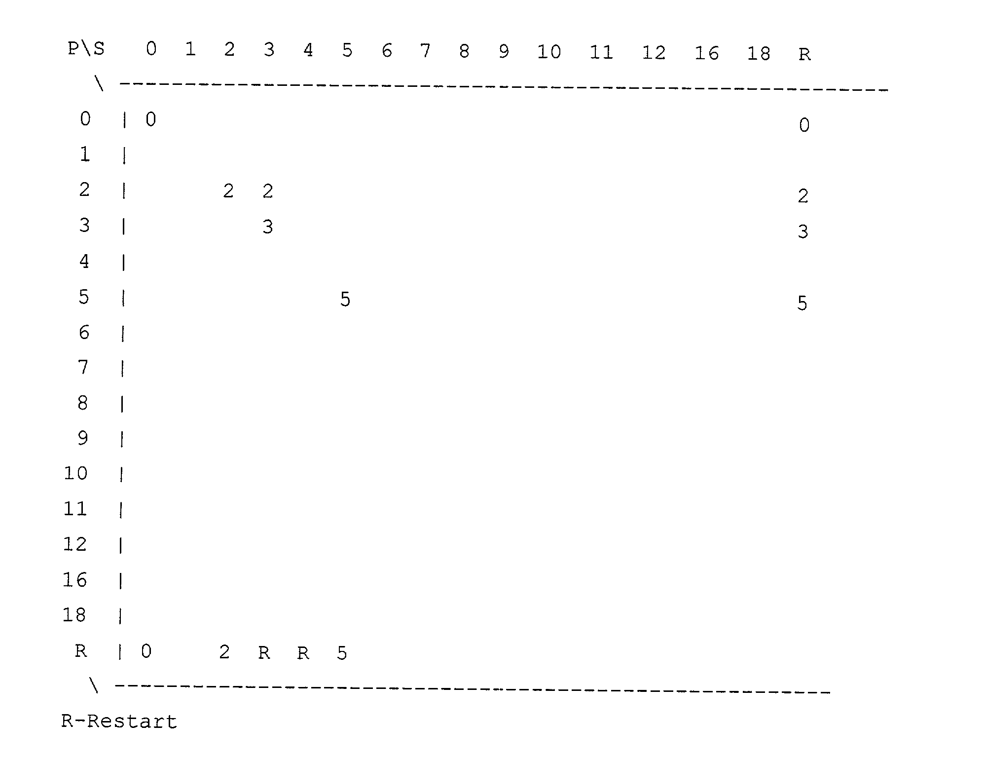 Figure US20030065971A1-20030403-P00005