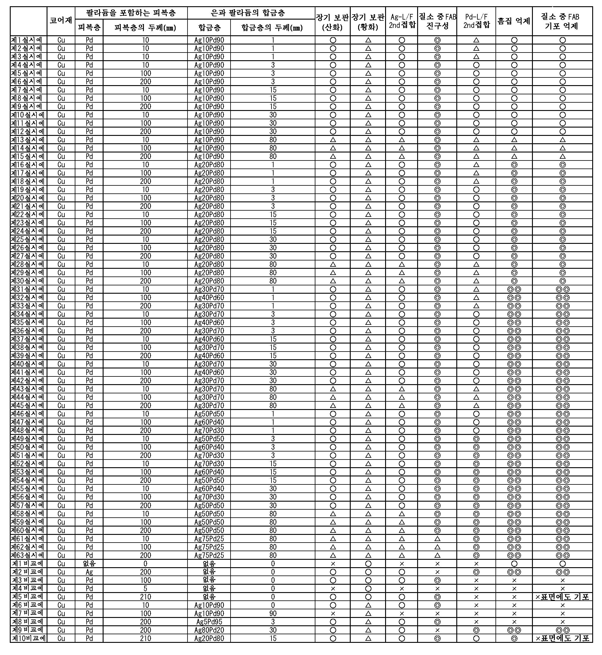 Figure 112010083363479-pct00001