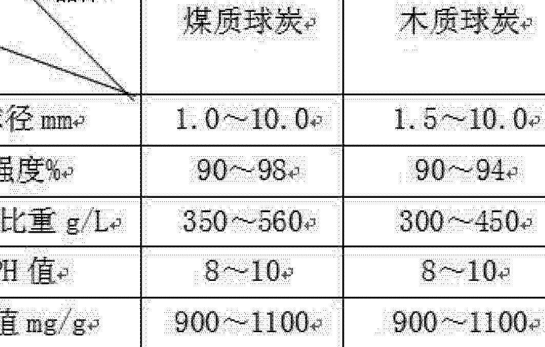 Figure CN102259853AD00061