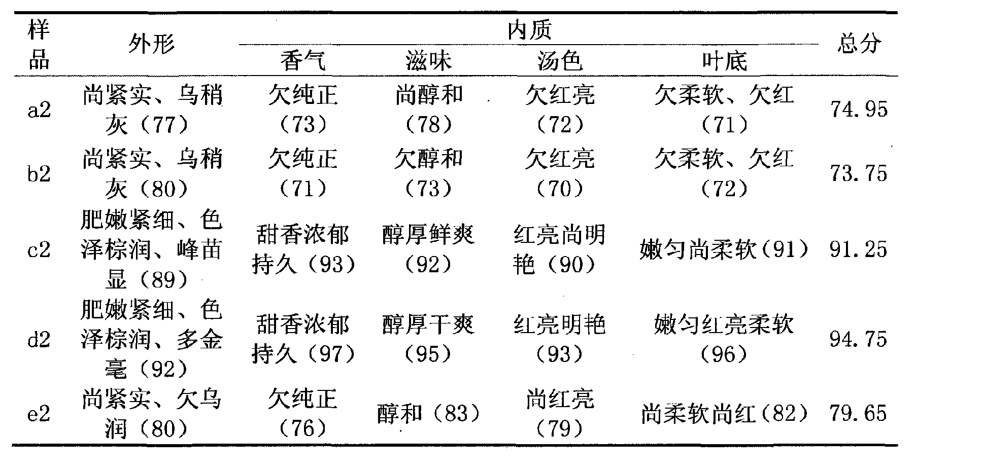 Figure CN102217683BD00101