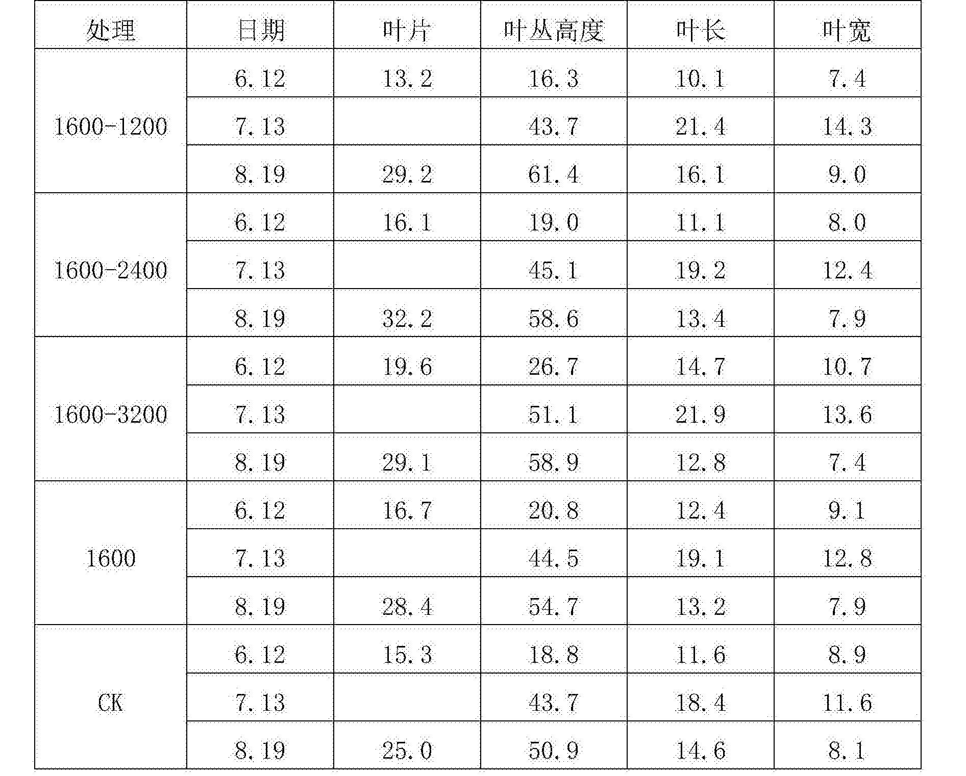 Figure CN106613754AD00091