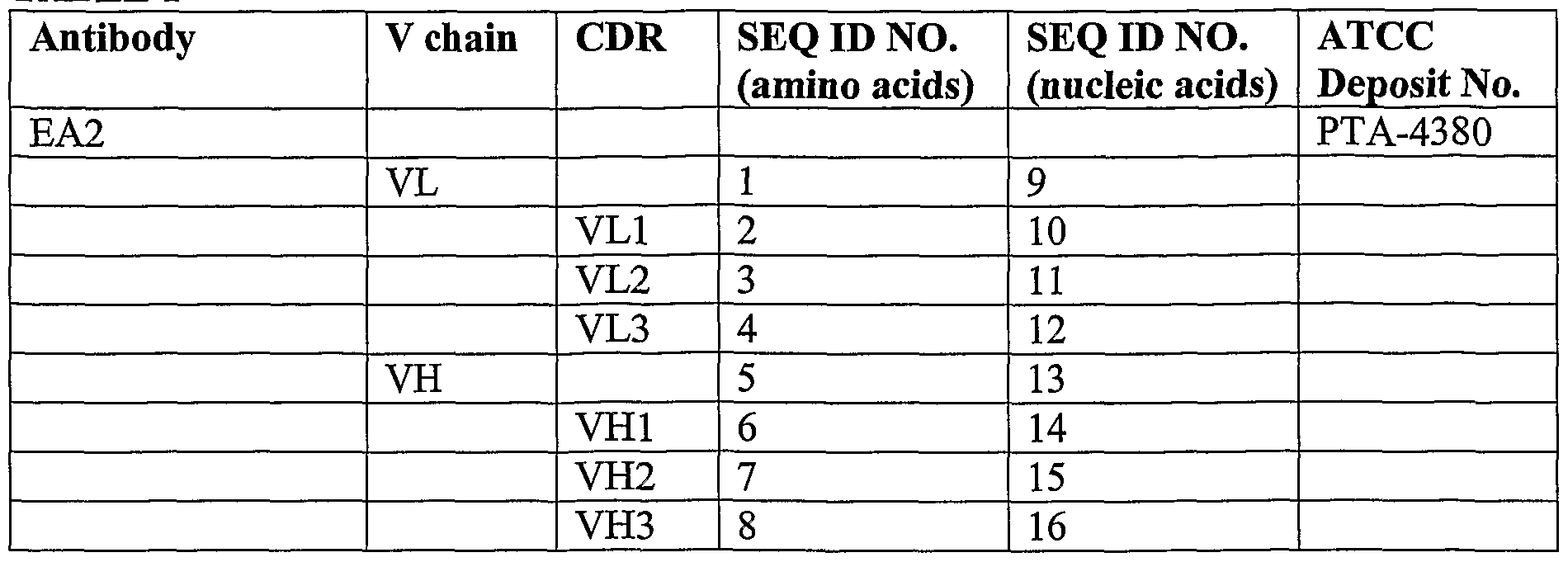 WO2004014292A2 - EphA2 AGONISTIC MONOCLONAL ANTIBODIES AND
