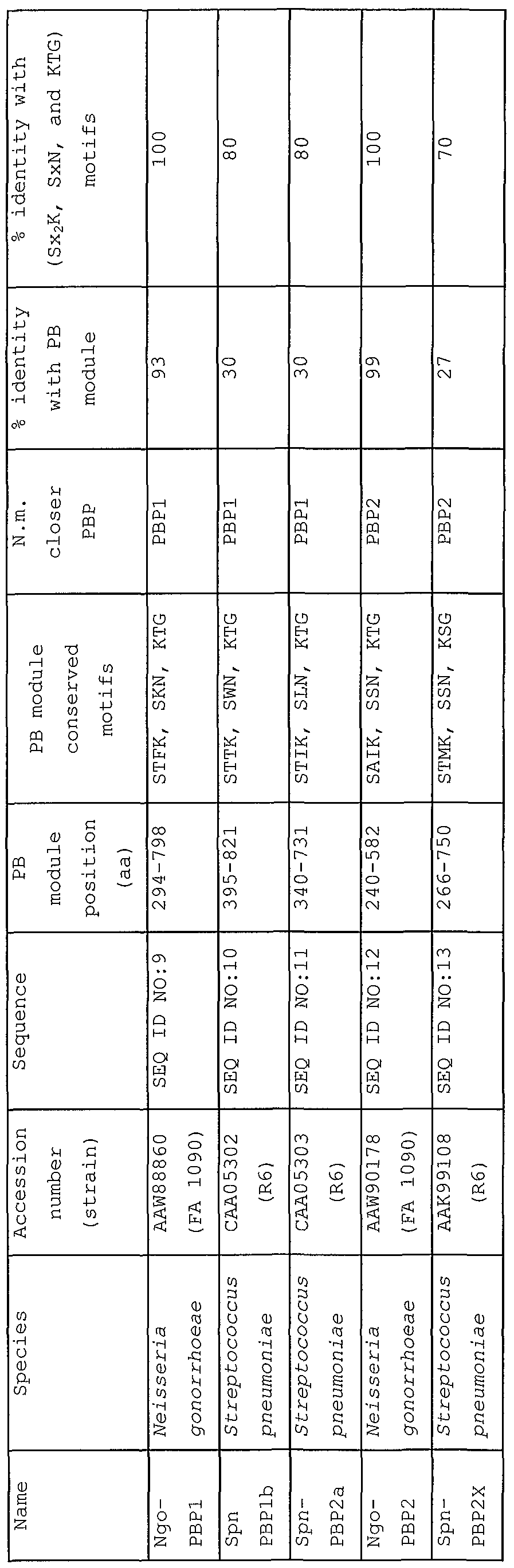 WO2006122986A2 - Use of penicillin-binding proteins or