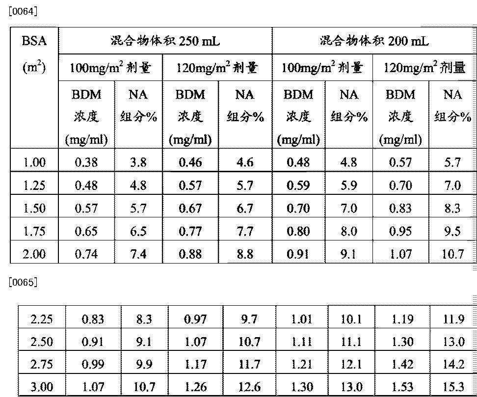 Figure CN104302291AD00131