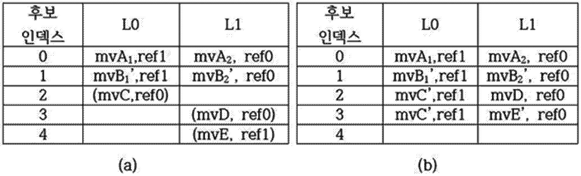 Figure PCTKR2016006273-appb-T000003
