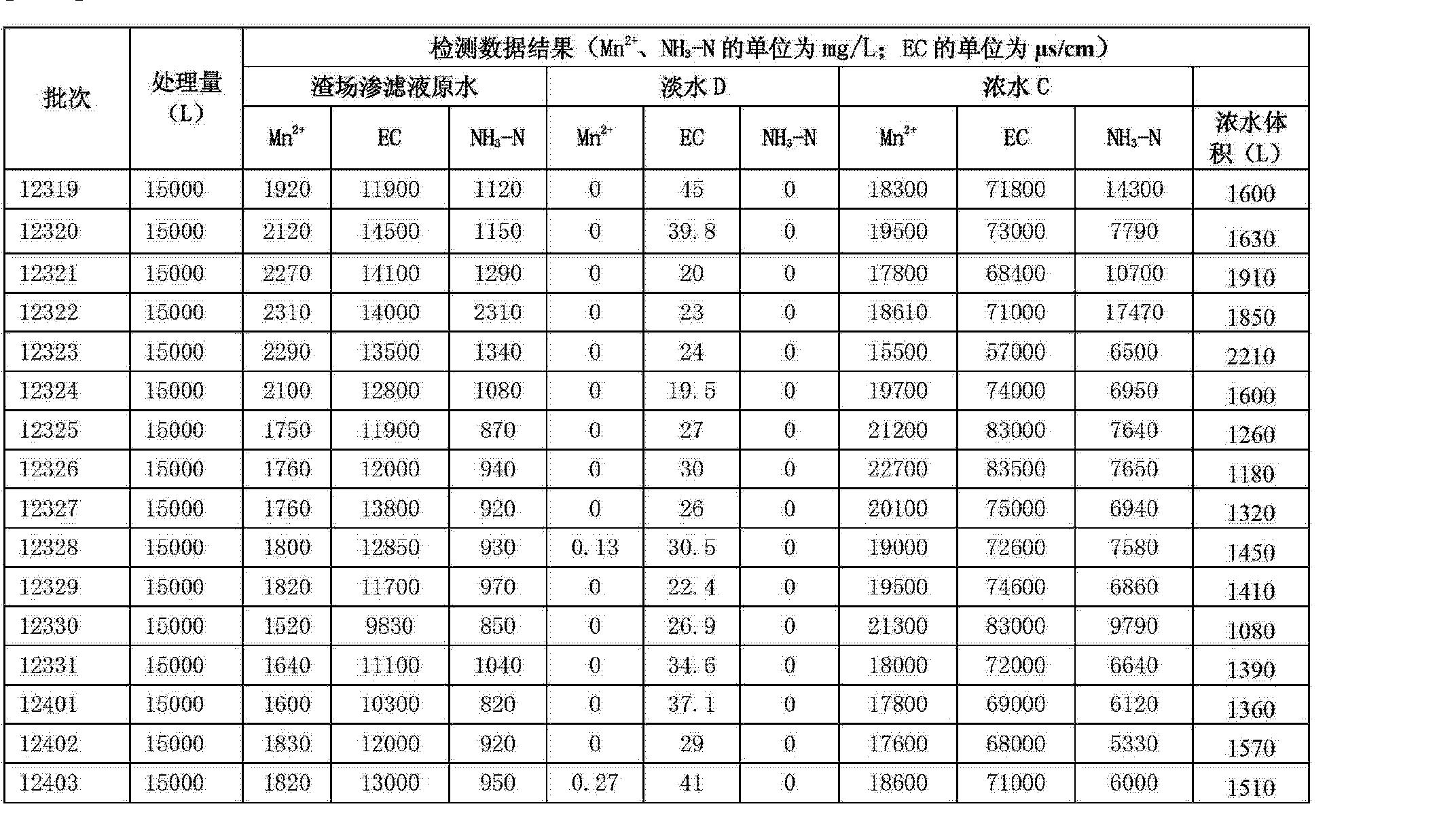 Figure CN102728230AD00101