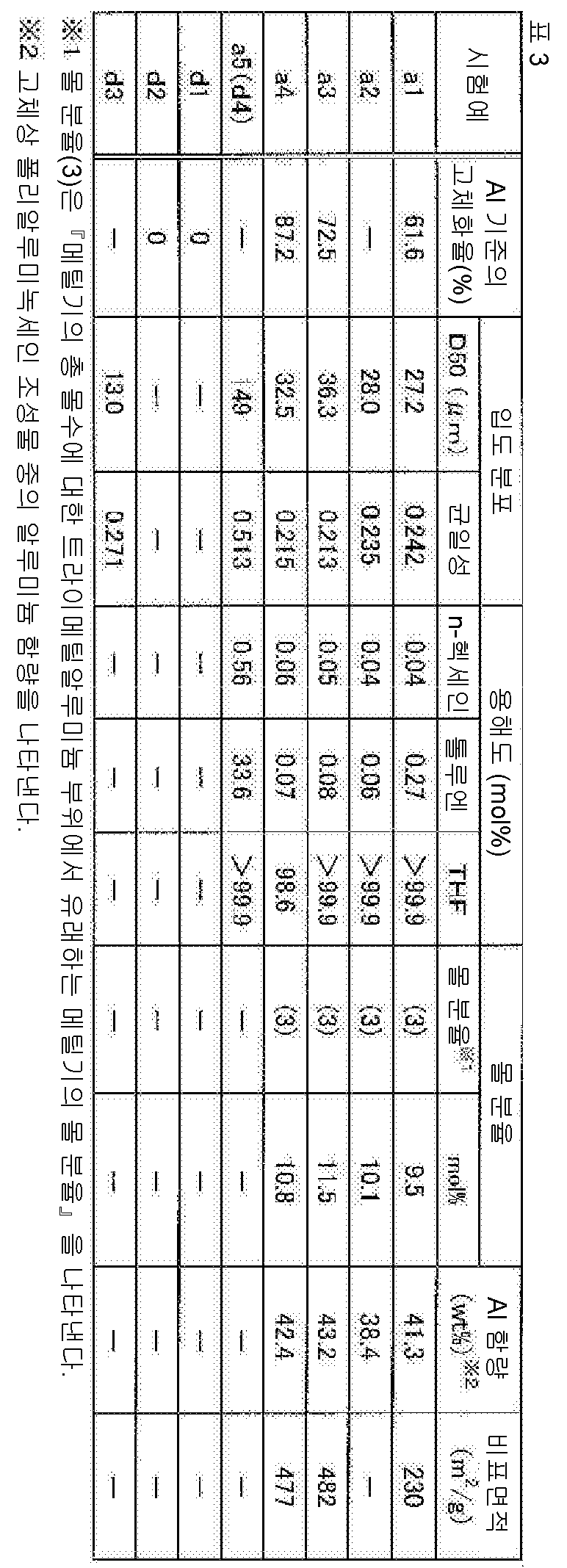 Figure 112015078102705-pct00019