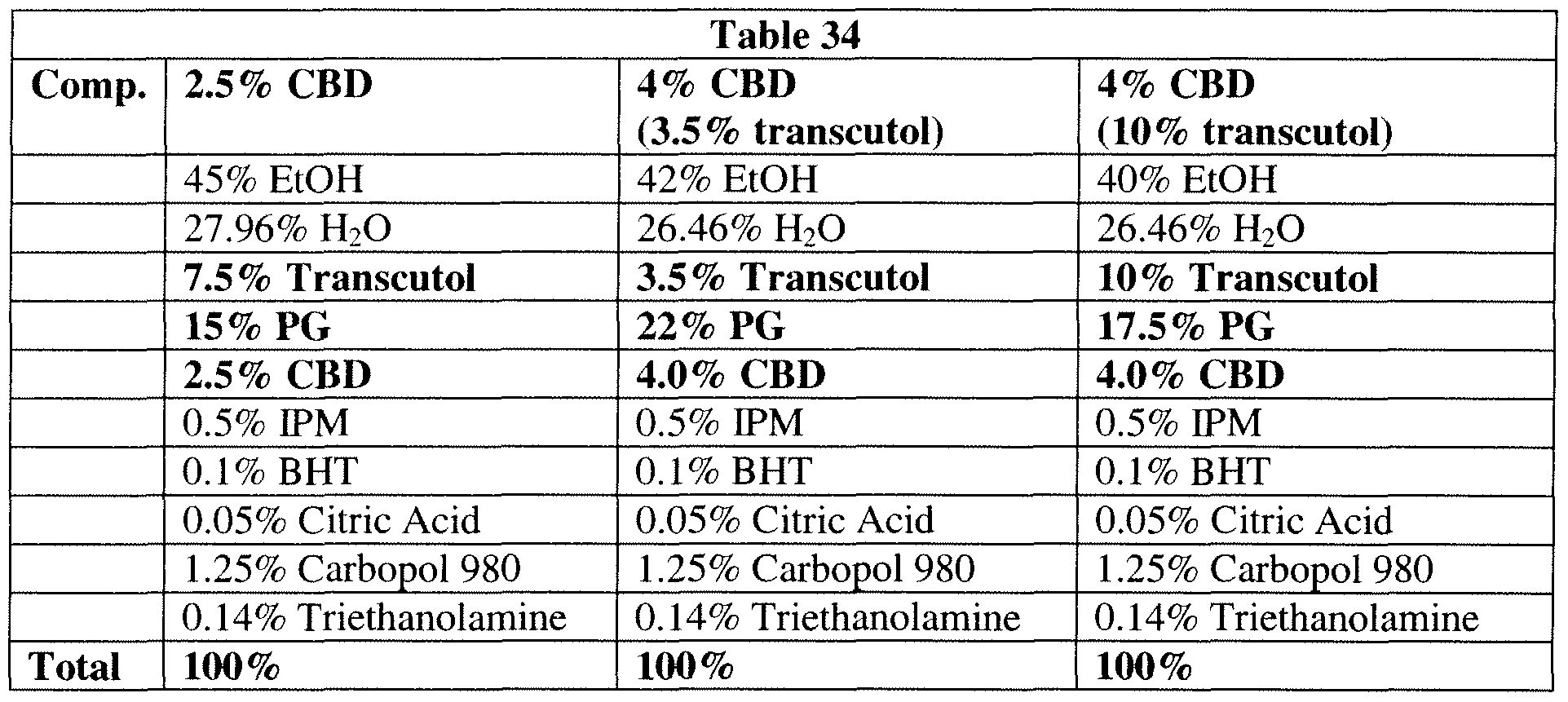 WO2010127033A1 - Formulations of cannabidiol and methods of using