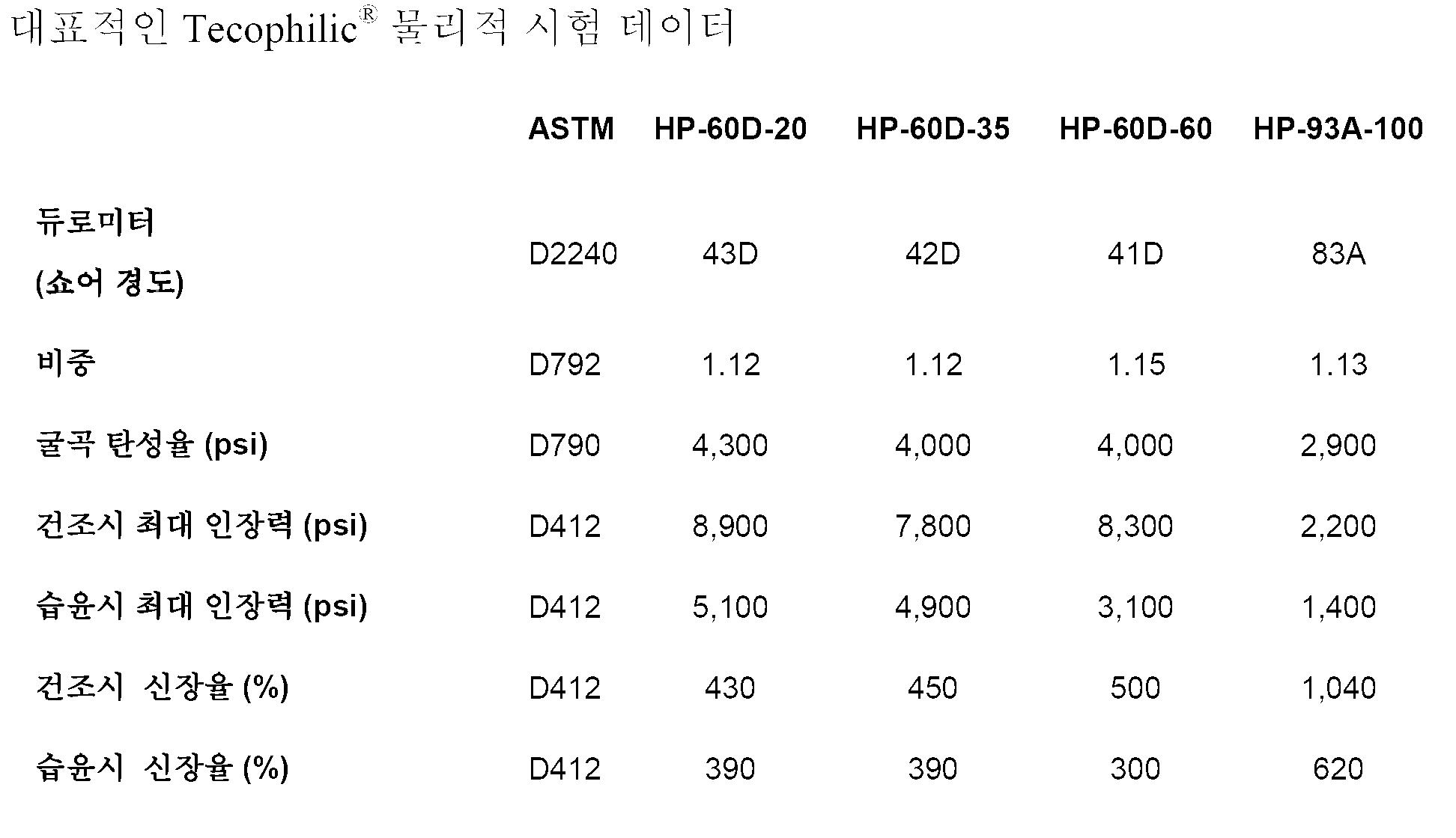 Figure 112011024893620-pct00007