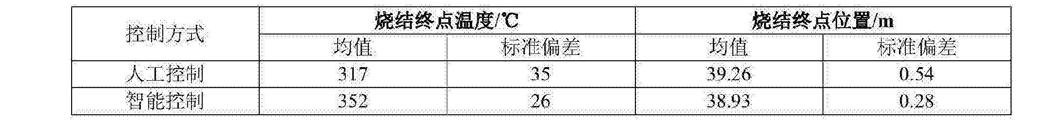 Figure CN105093928BD00091
