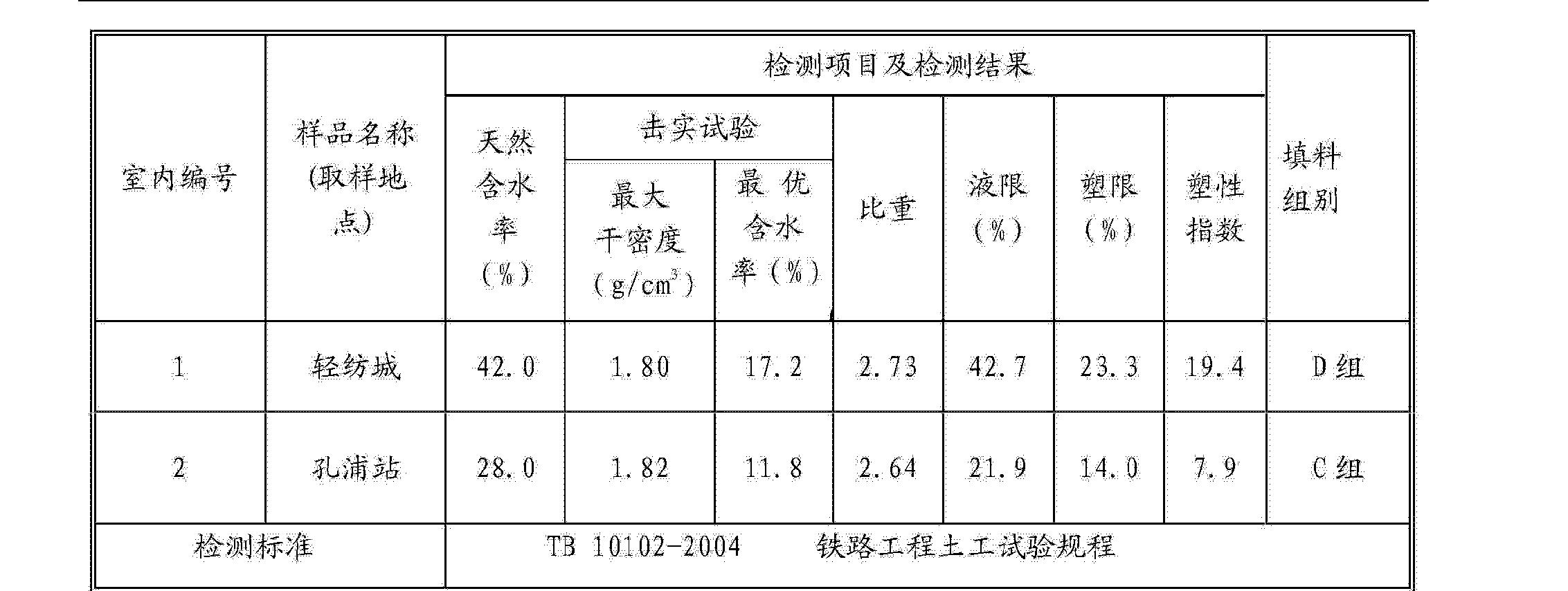 Figure CN103613323AD00061