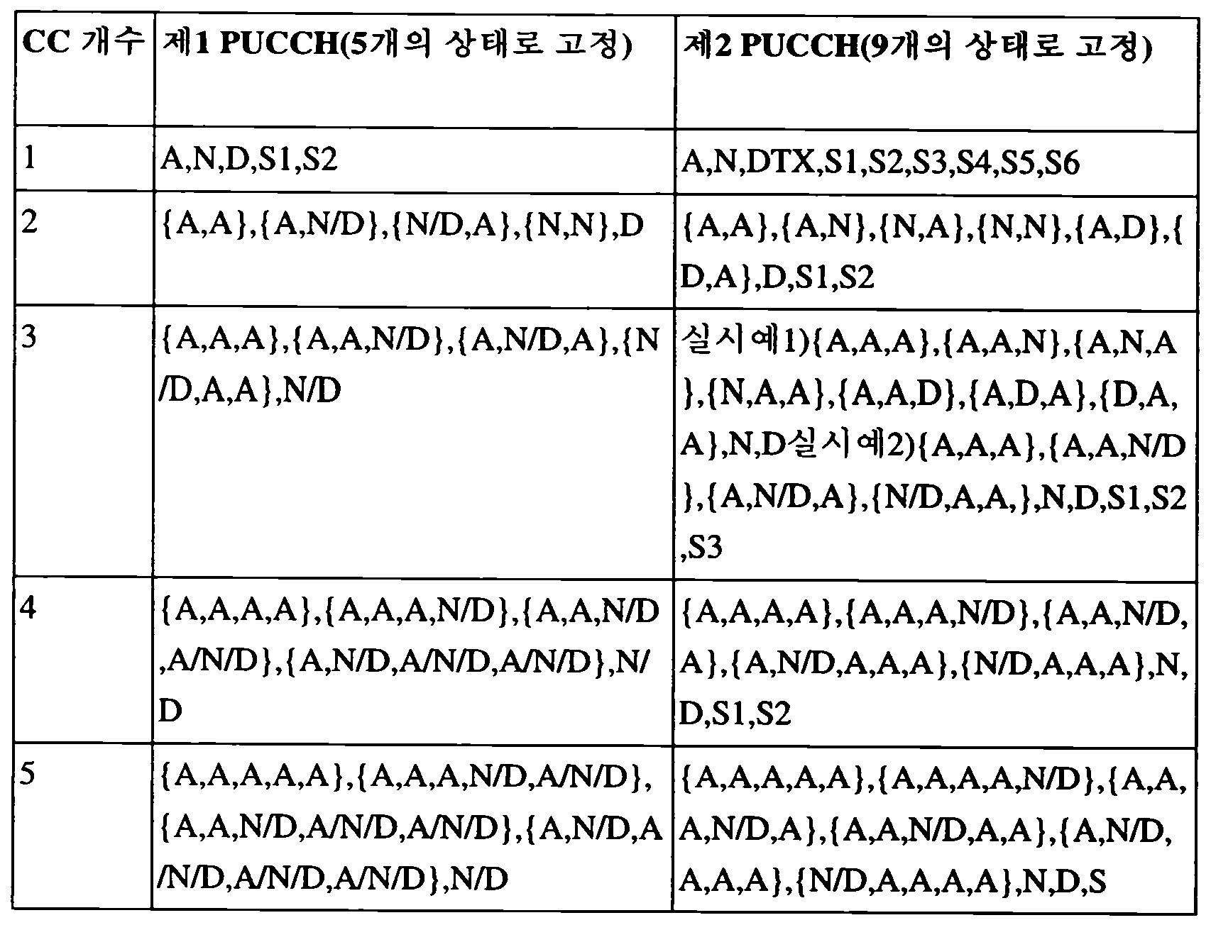 Figure 112012005117180-pct00020