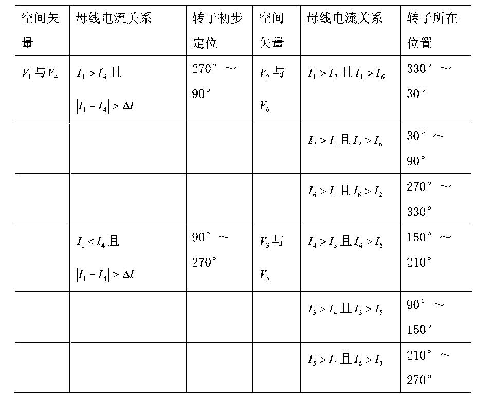 Figure CN102868350BC00031