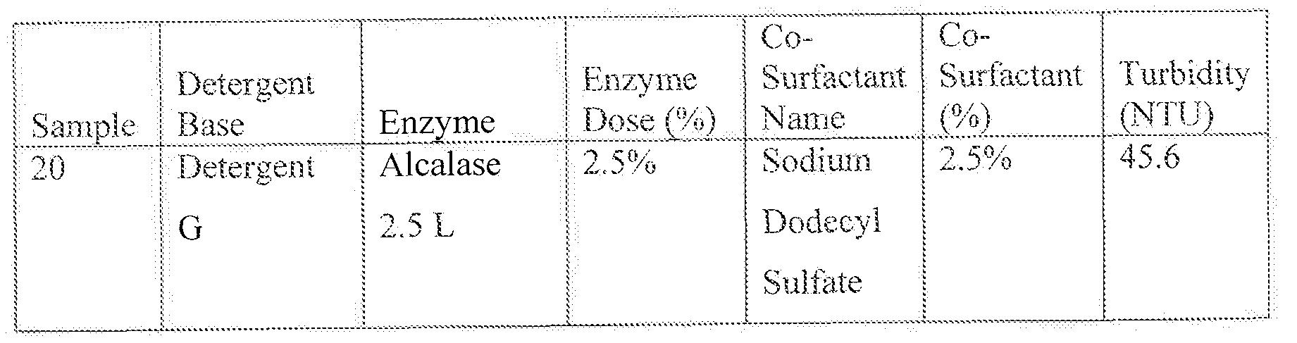 WO2013159032A1 - Liquid detergent compositions - Google Patents