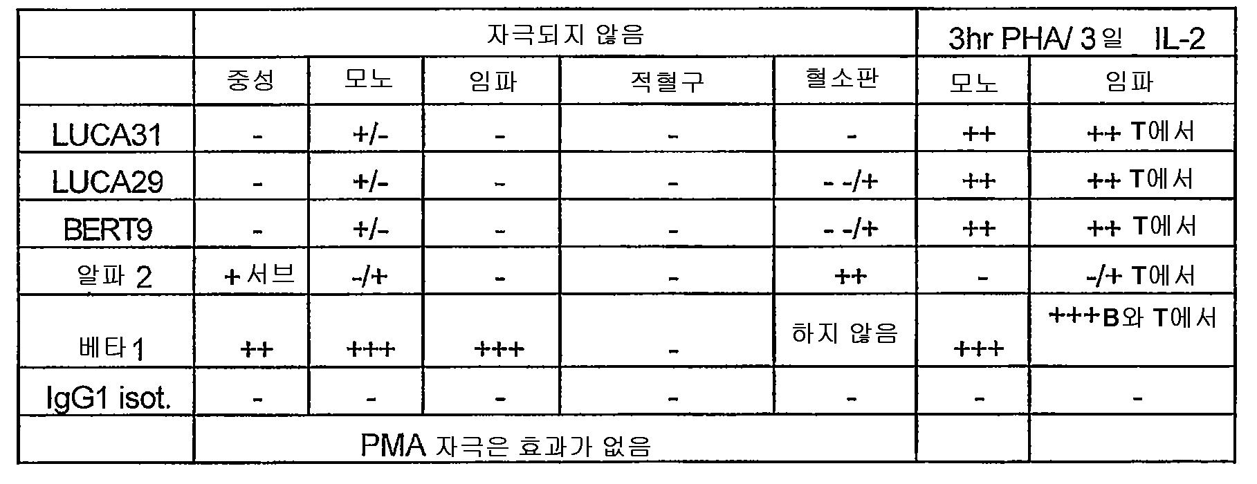 Figure 112007000927728-pct00014