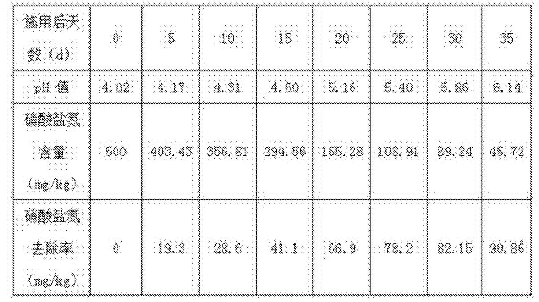 Figure CN105624076AD00101