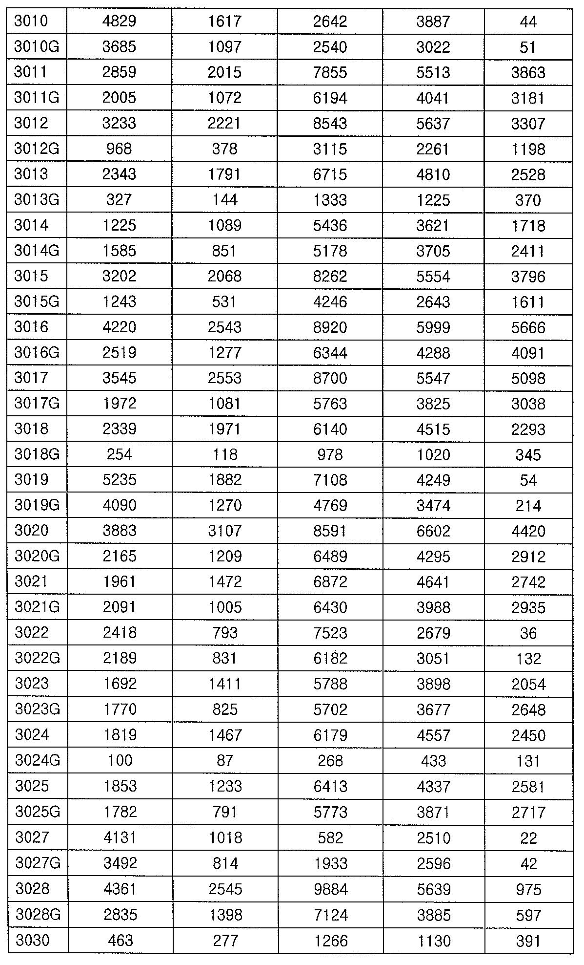 Figure 112012065857154-pct00021