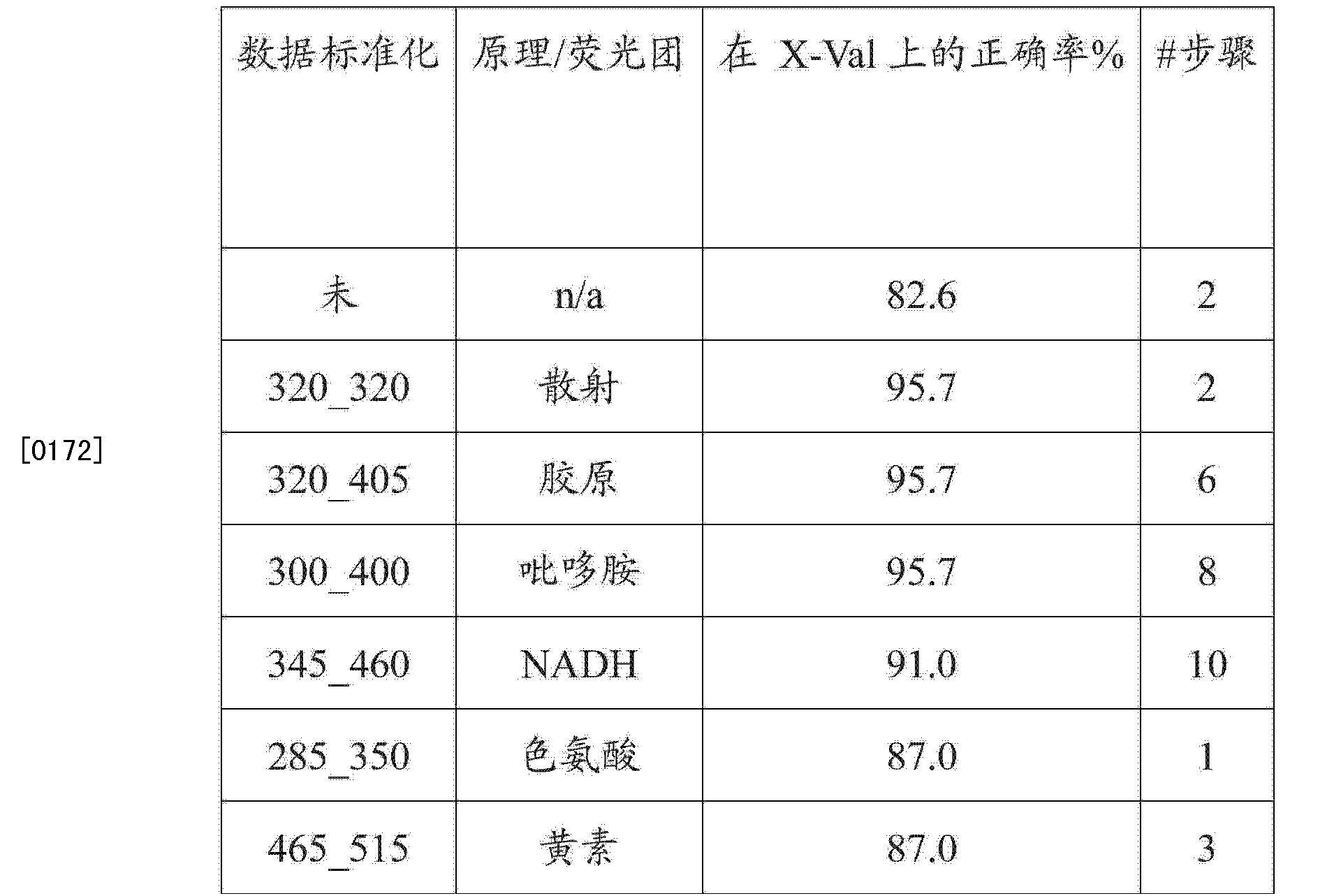 Figure CN102272602BD00241