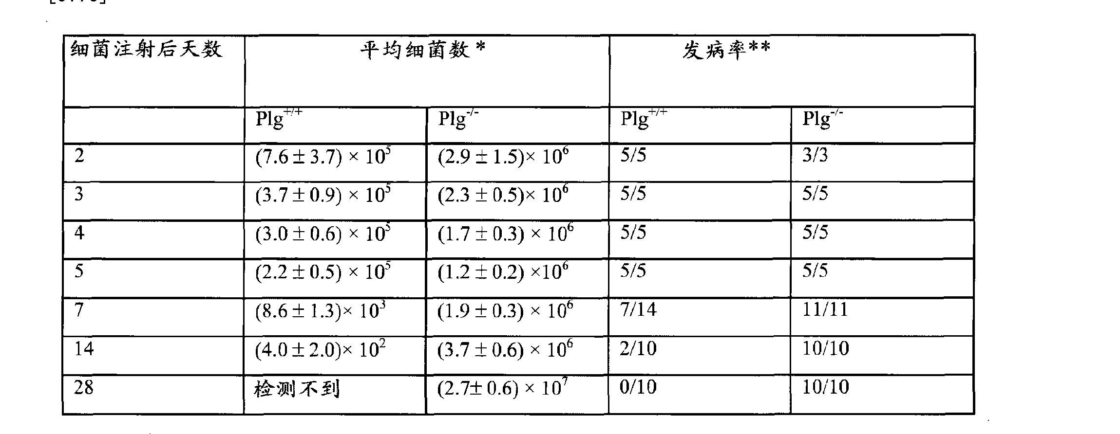 Figure CN101573134BD00231
